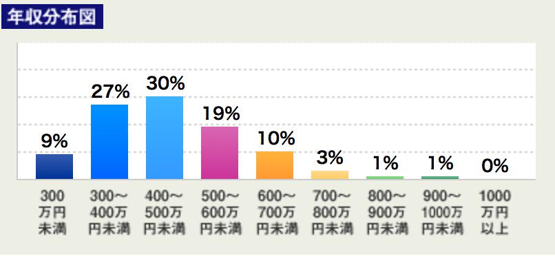 プログラマーの年収の相場は?プログラマーの収入を世代別のデータで分析